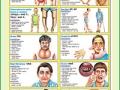 Chart - Deficiency Diseases